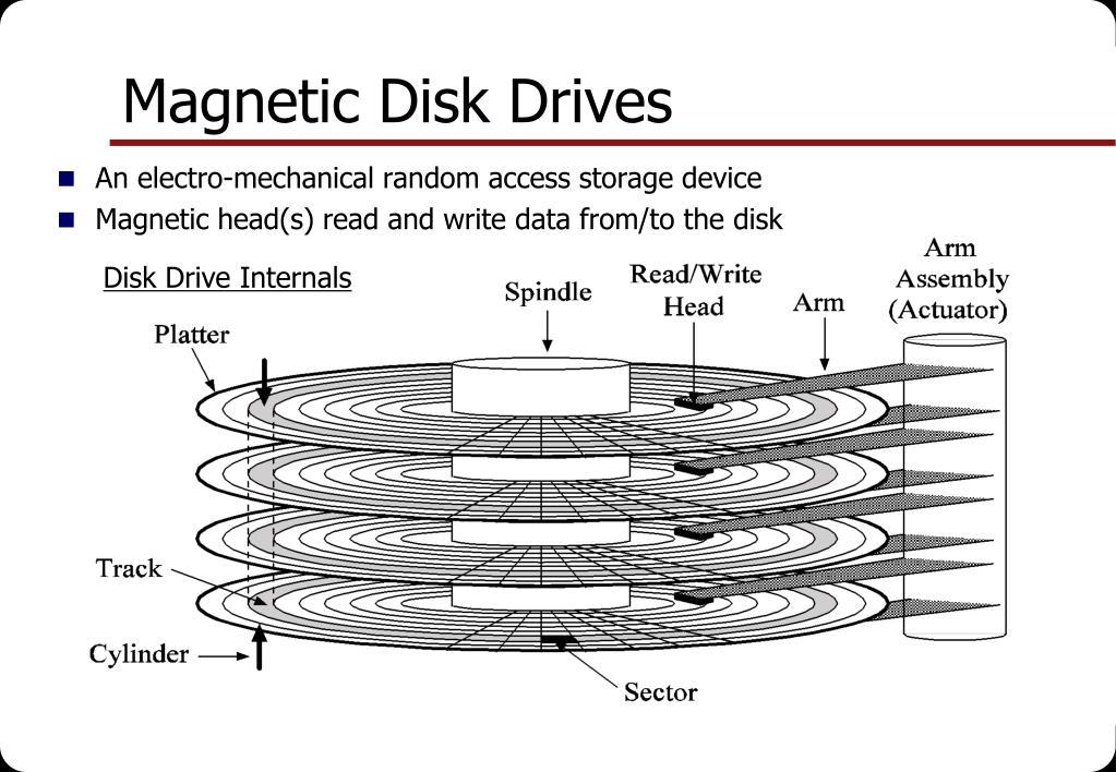 Magnetic Disk Drives