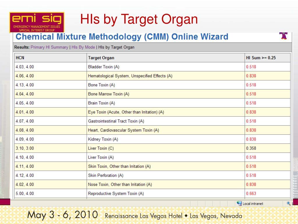 HIs by Target Organ