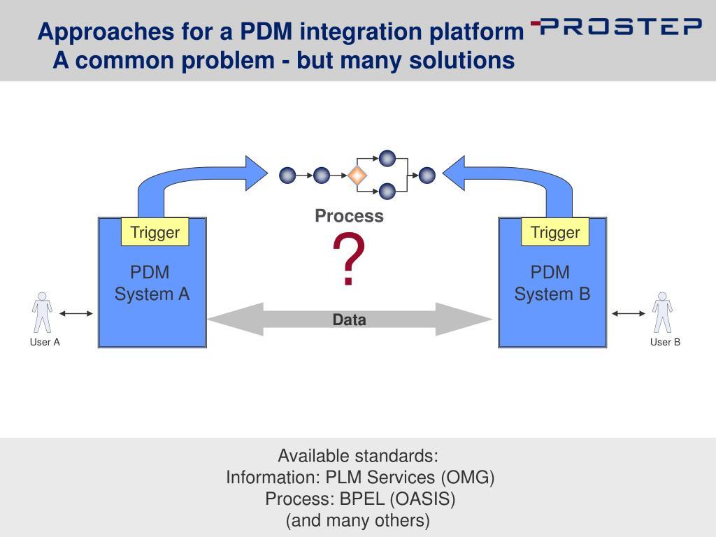 Approaches for a PDM integration platform