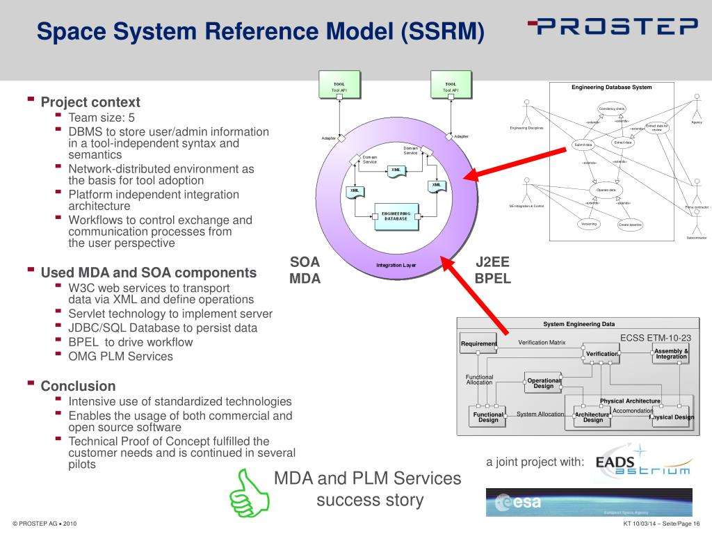 System Engineering Data