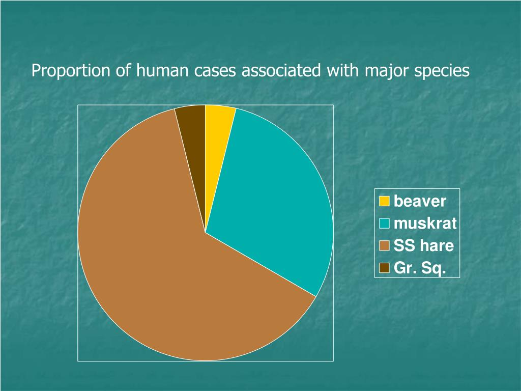 Proportion of human cases associated with major species
