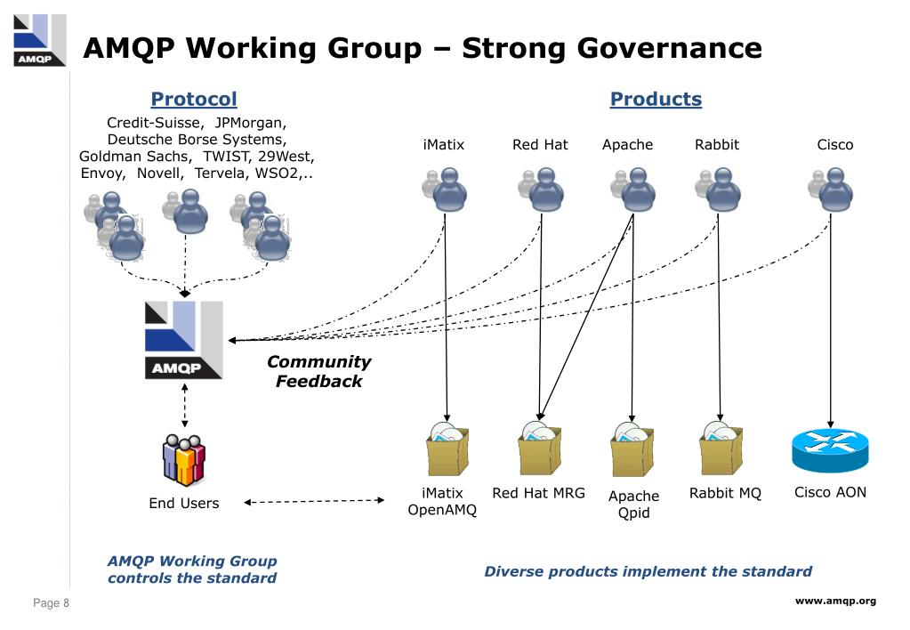 AMQP Working Group – Strong Governance