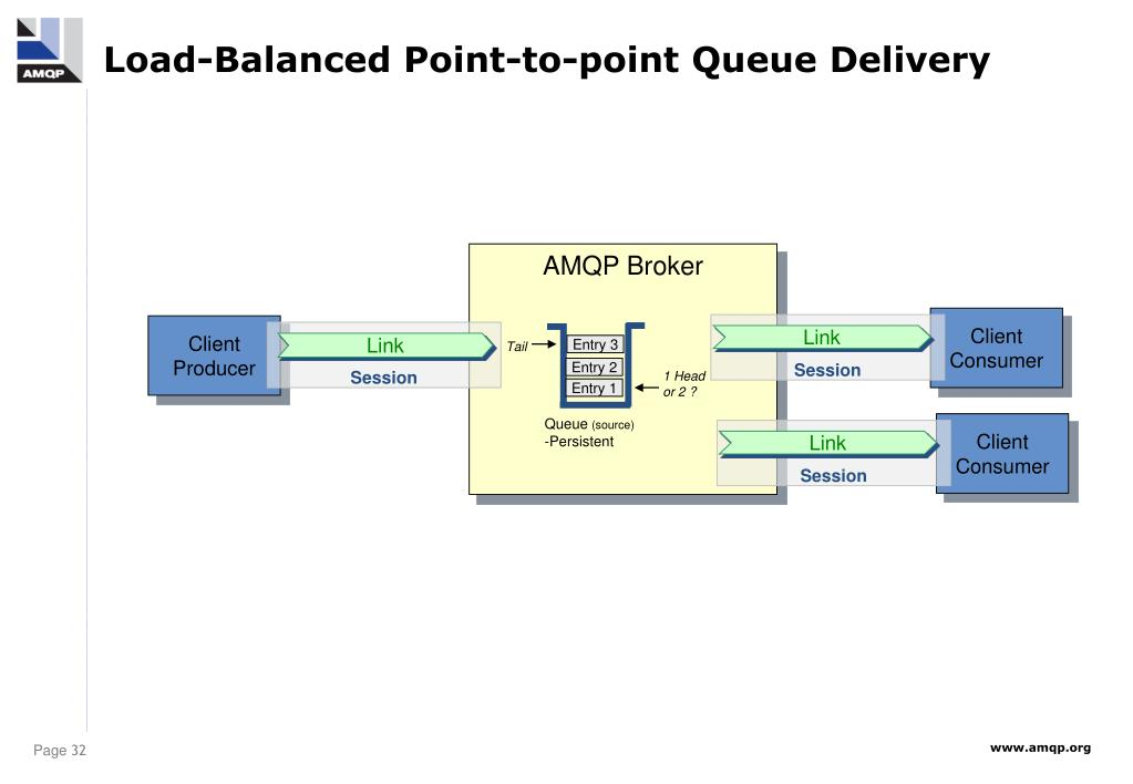 Load-Balanced Point-to-point Queue Delivery