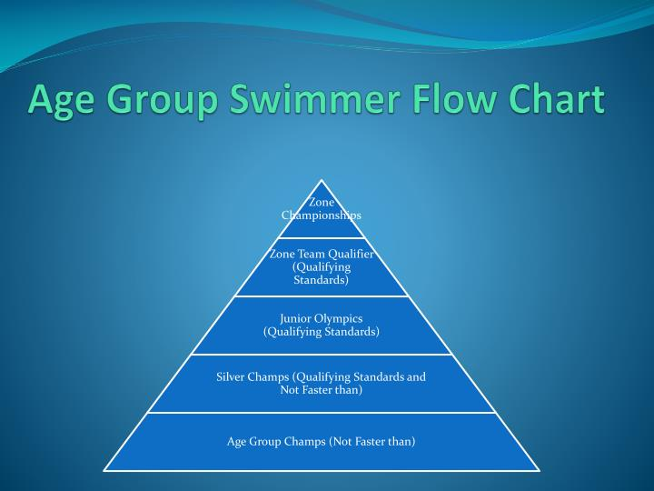Age Group Swimmer Flow Chart