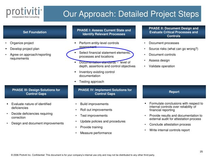 Our Approach: Detailed Project Steps