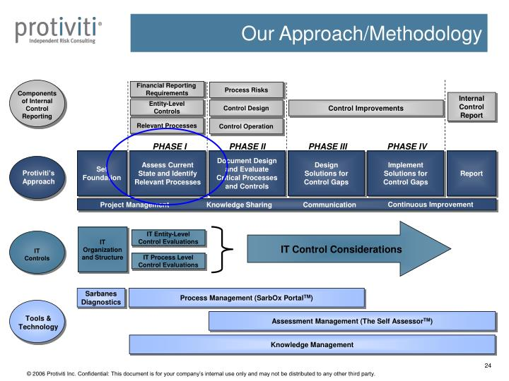 Our Approach/Methodology