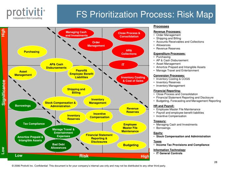 Close Process & Consolidation