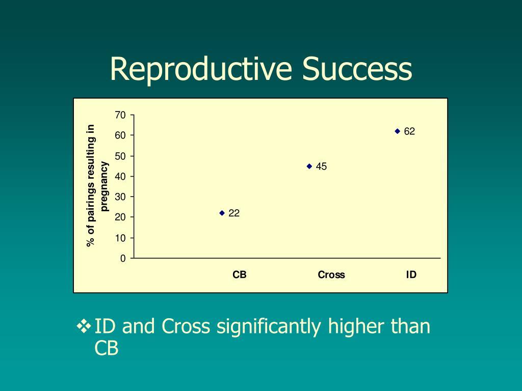 Reproductive Success