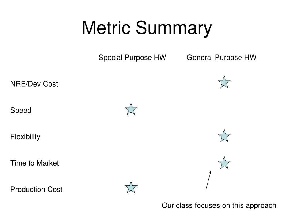 Metric Summary