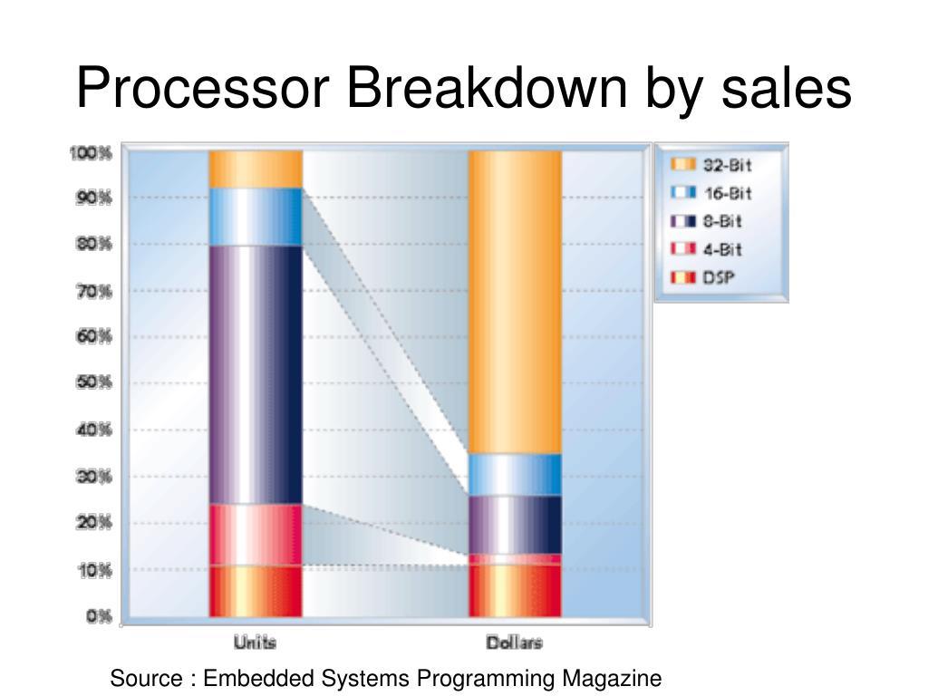 Processor Breakdown by sales