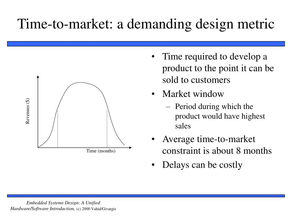 Time required to develop a product to the point it can be sold to customers