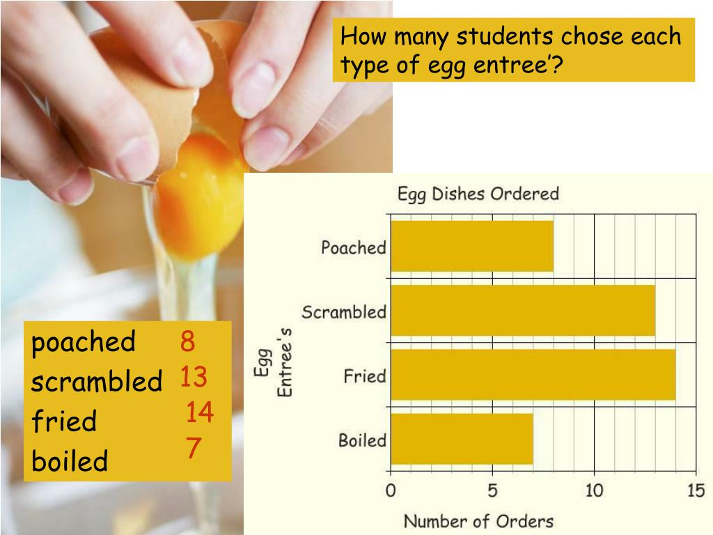 How many students chose each type of egg entree'?