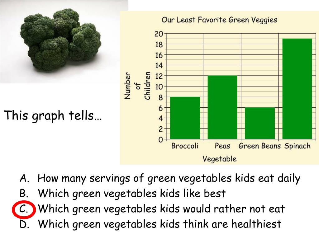This graph tells…