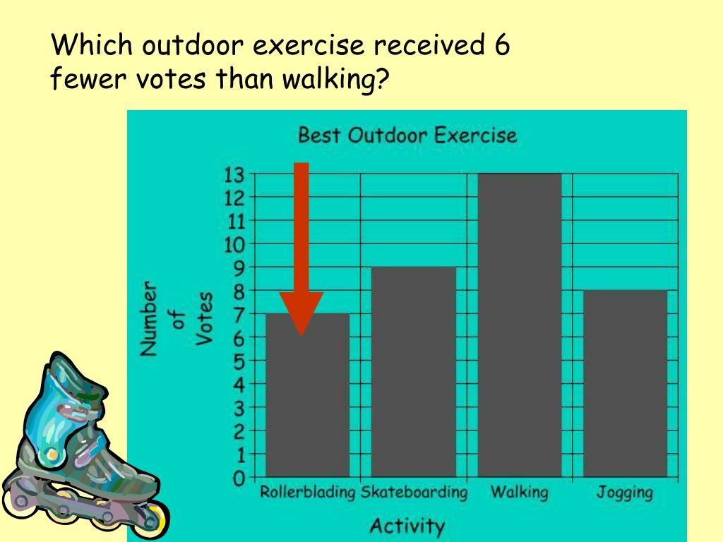 Which outdoor exercise received 6 fewer votes than walking?
