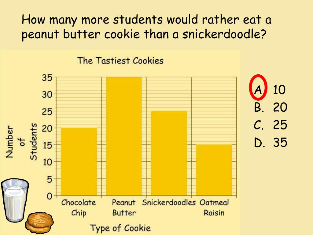 How many more students would rather eat a peanut butter cookie than a snickerdoodle?