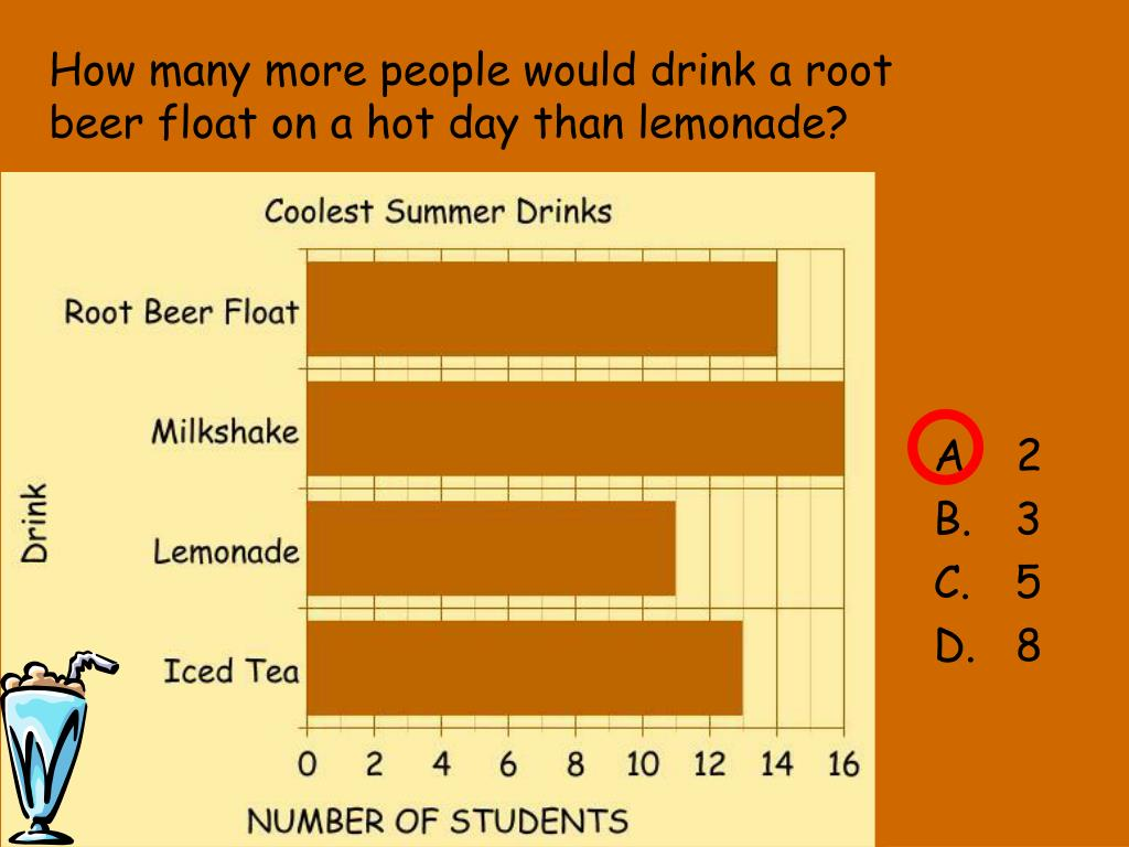 How many more people would drink a root beer float on a hot day than lemonade?