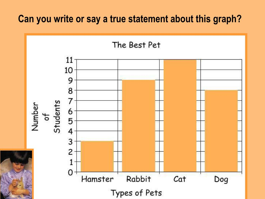 Can you write or say a true statement about this graph?