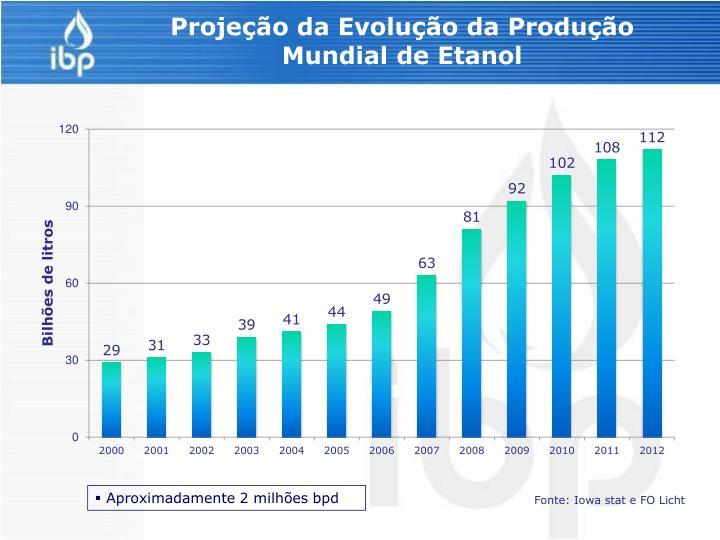 Projeção da Evolução da Produção