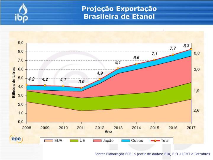 Projeção Exportação