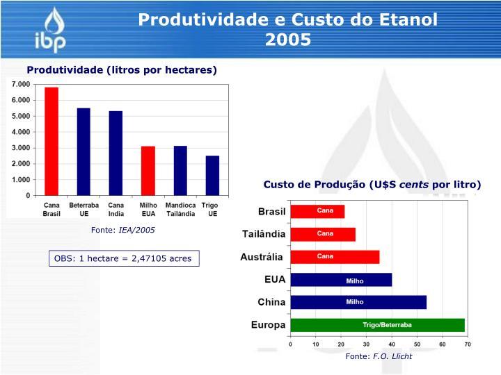 Produtividade e Custo do Etanol
