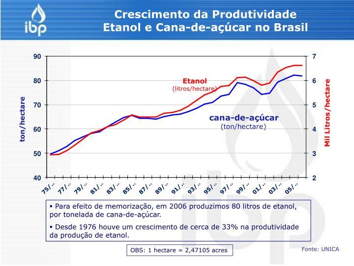 Crescimento da Produtividade