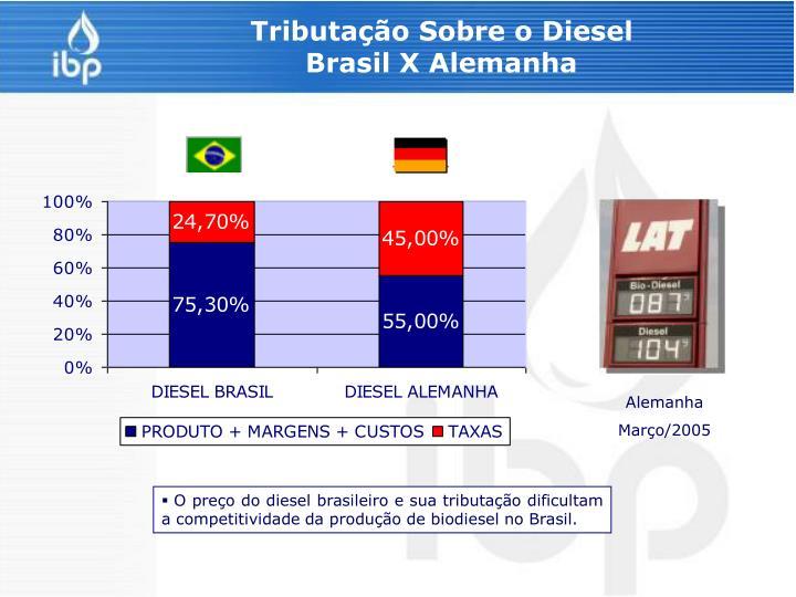 Tributação Sobre o Diesel