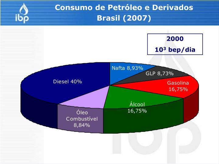 Consumo de Petróleo e Derivados