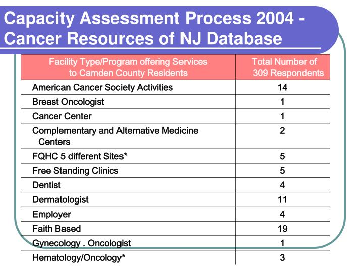 Capacity Assessment Process 2004 -