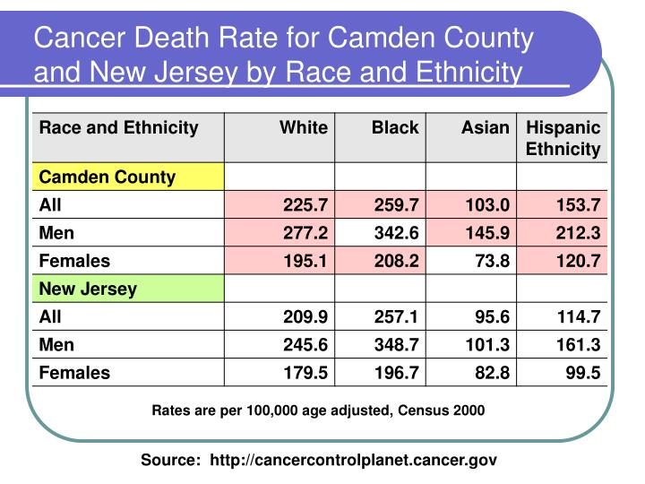 Cancer Death Rate for Camden County