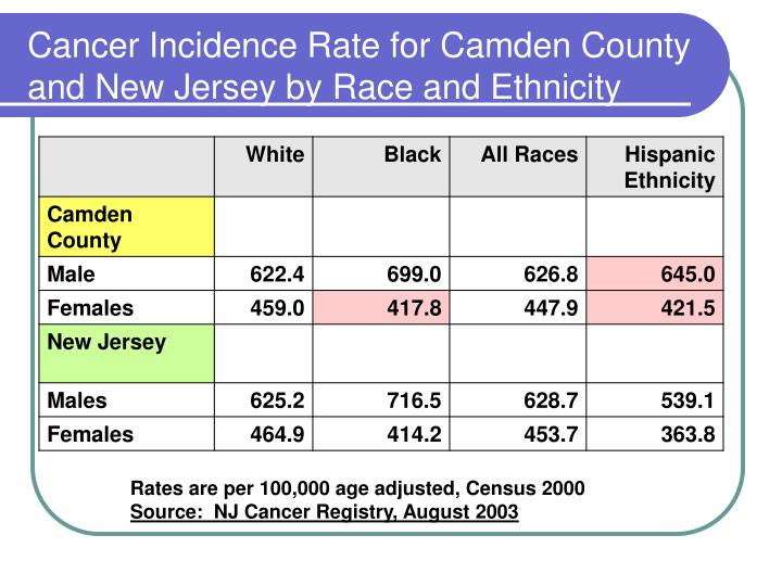 Cancer Incidence Rate for Camden County