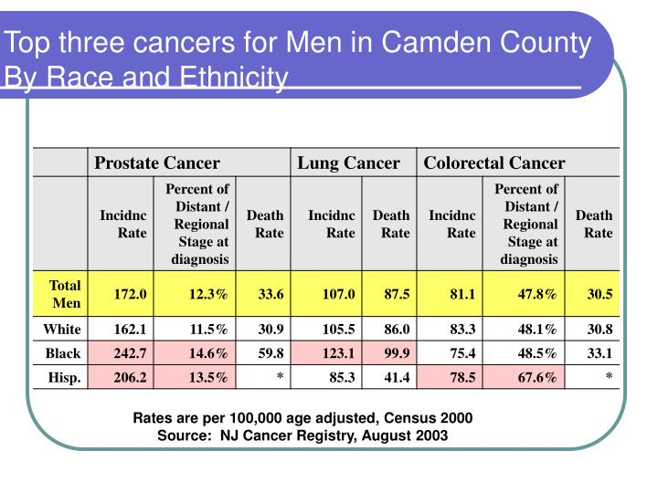 Top three cancers for Men in Camden County