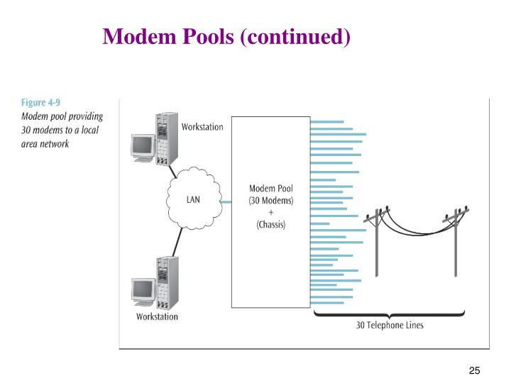 Modem Pools (continued)