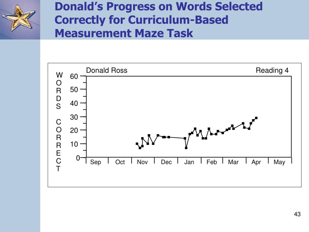 Donald's Progress on Words Selected Correctly for Curriculum-Based Measurement Maze Task