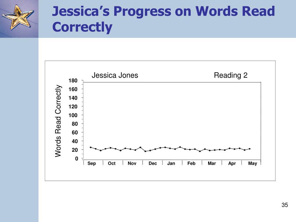 Jessica's Progress on Words Read Correctly