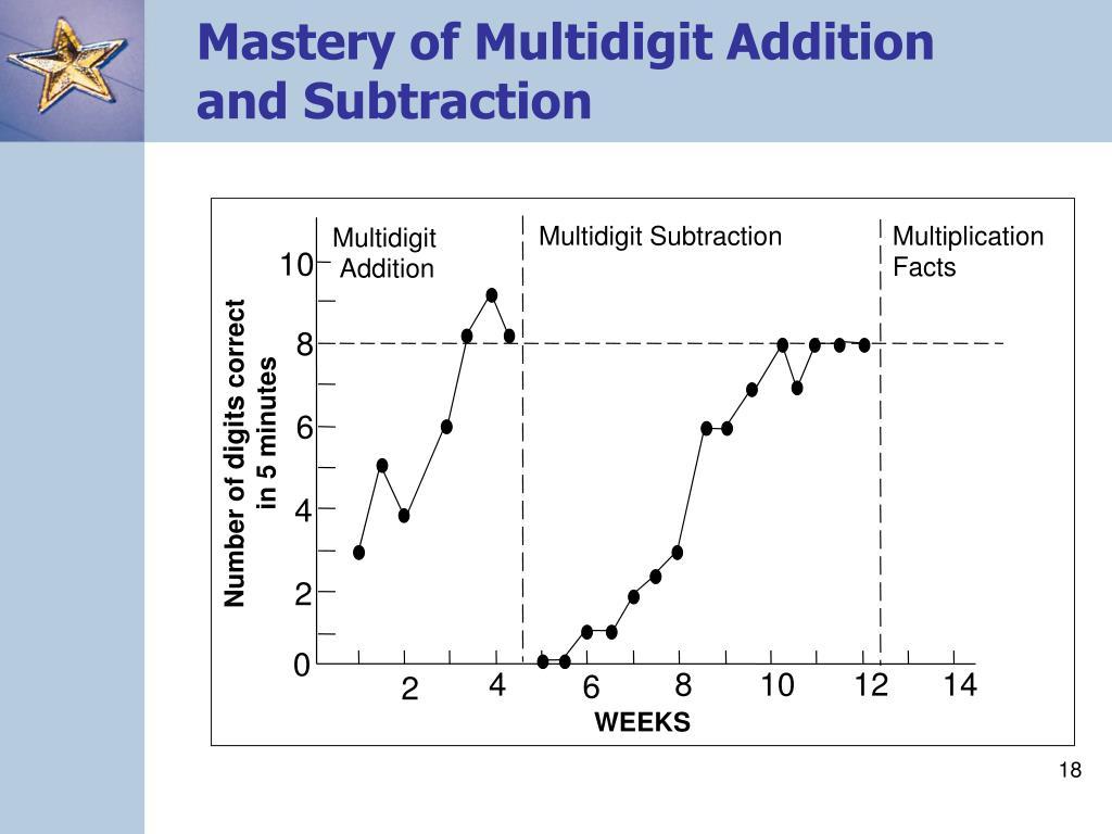 Mastery of Multidigit Addition