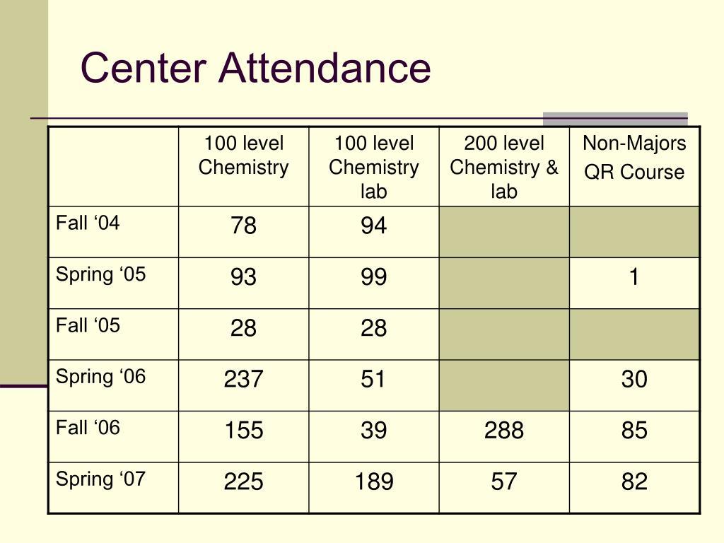 Center Attendance