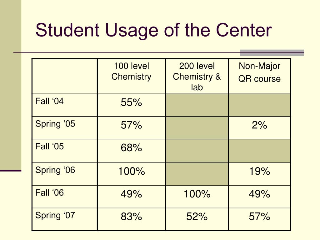 Student Usage of the Center