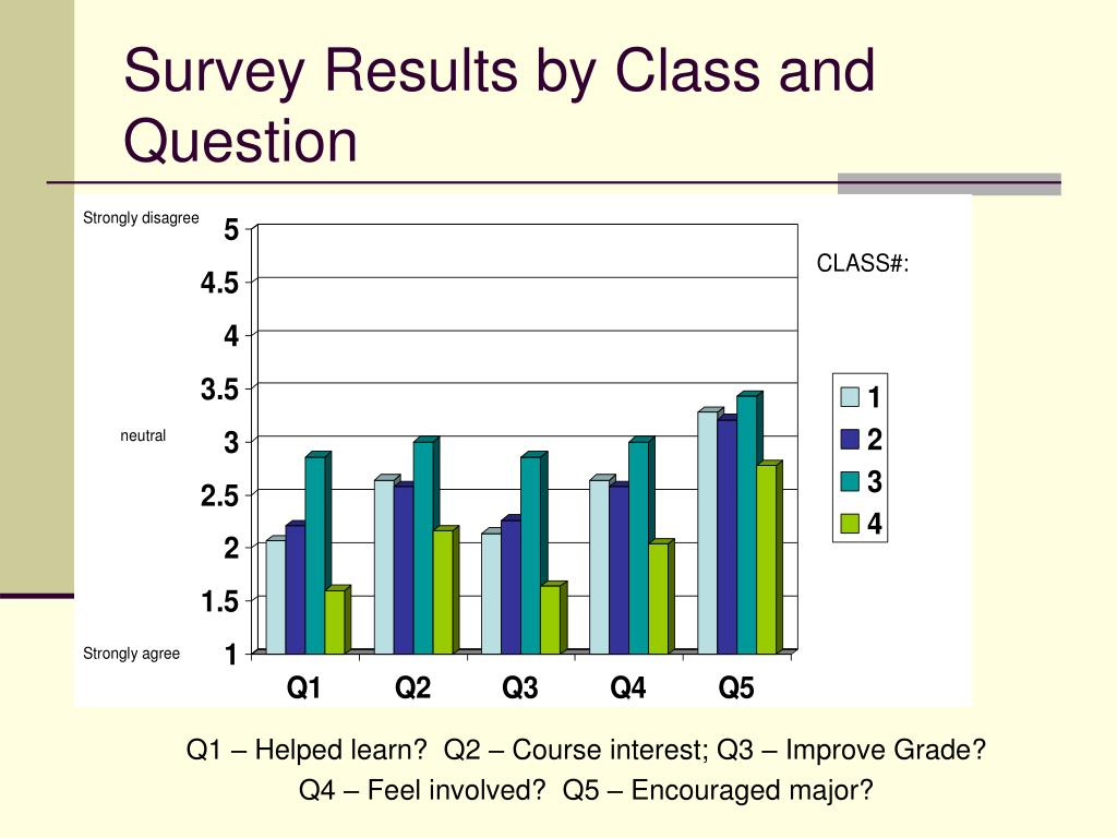 Survey Results by Class and Question