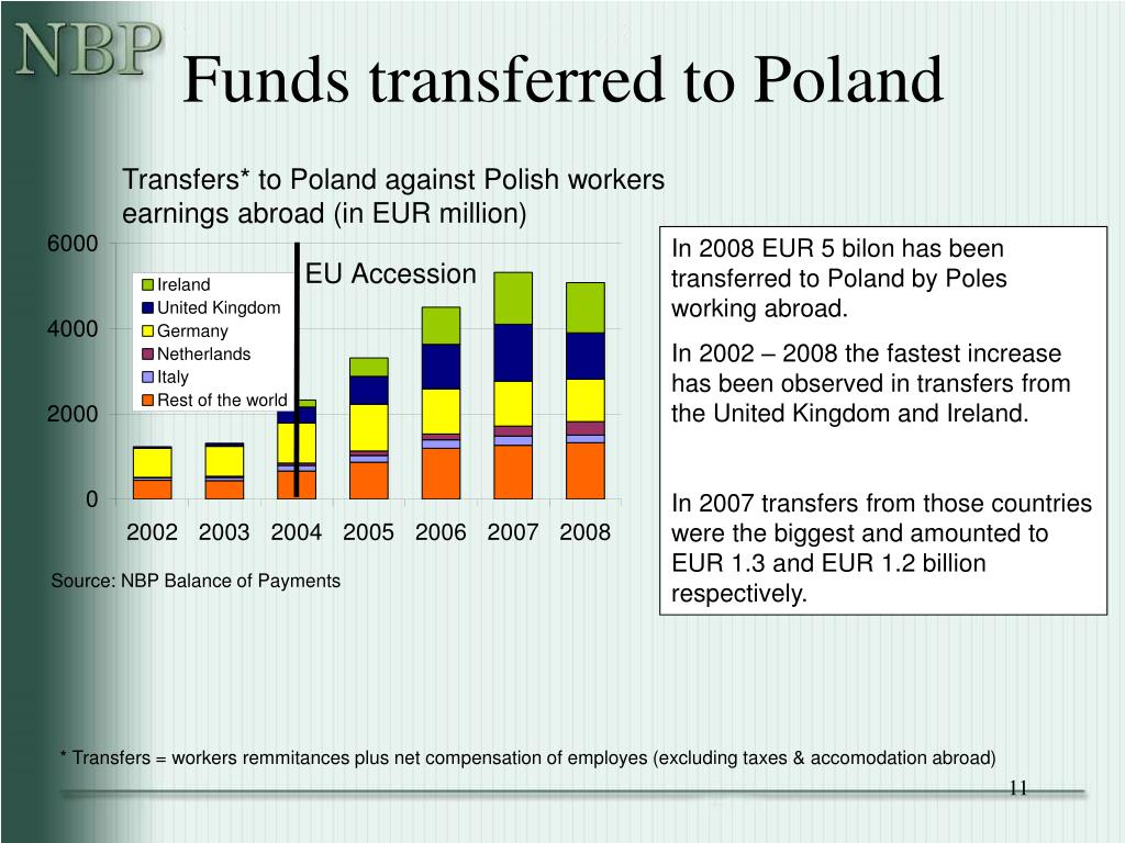 Funds transferred to Poland