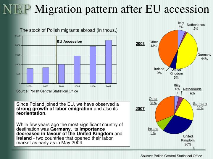 Migration pattern after eu accession