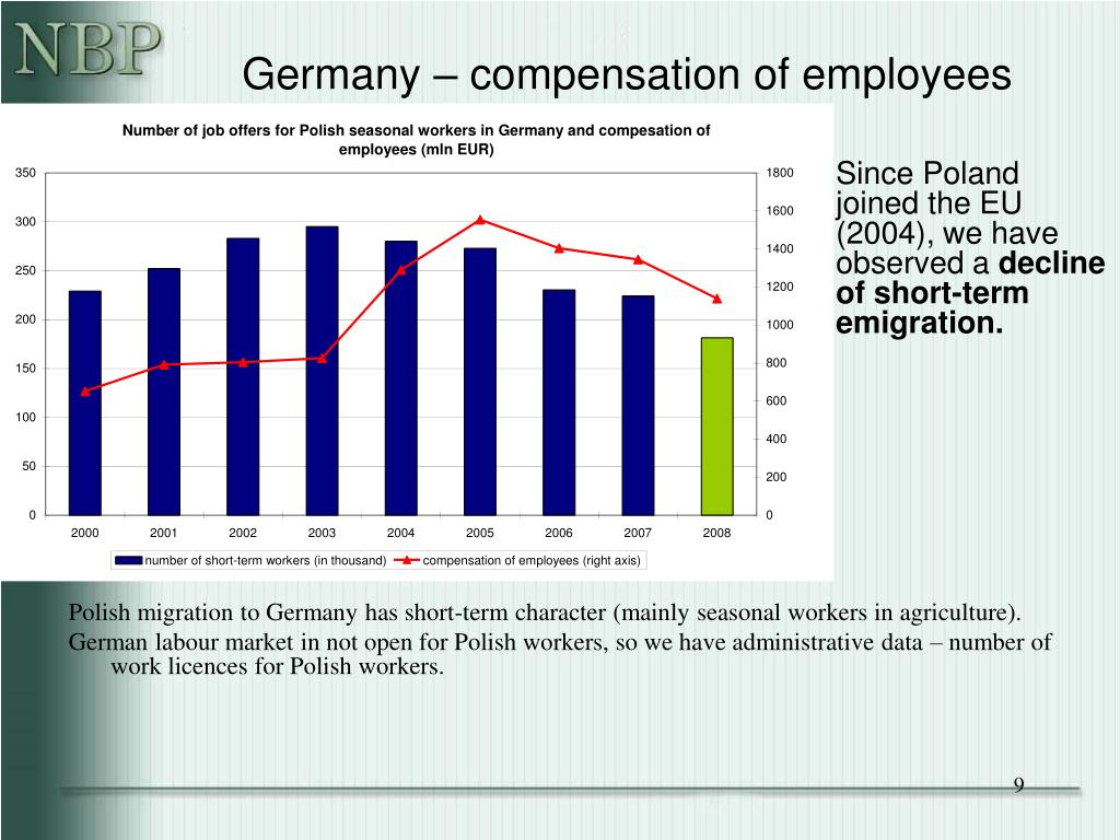 Germany – compensation of employees