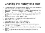 charting the history of a loan