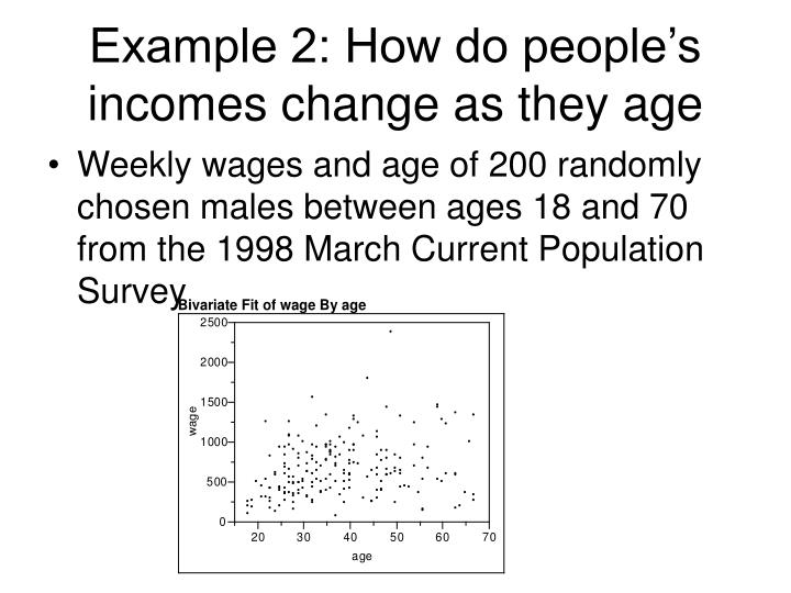 Example 2: How do people's incomes change as they age