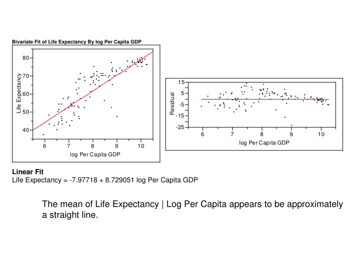 The mean of Life Expectancy   Log Per Capita appears to be approximately
