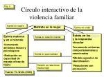 c rculo interactivo de la violencia familiar1