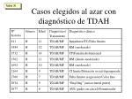 casos elegidos al azar con diagn stico de tdah