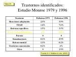 trastornos identificados estudio monroe 1979 y 1996