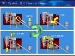 zet system process flow
