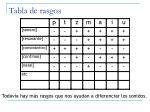 tabla de rasgos