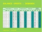 balance oferta demanda